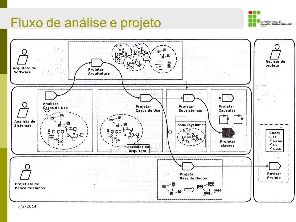 Fluxo de análise e projeto 7/5/2014 Realizar caso de uso Conjunto de elementos que descreve como o caso de uso será realizado;