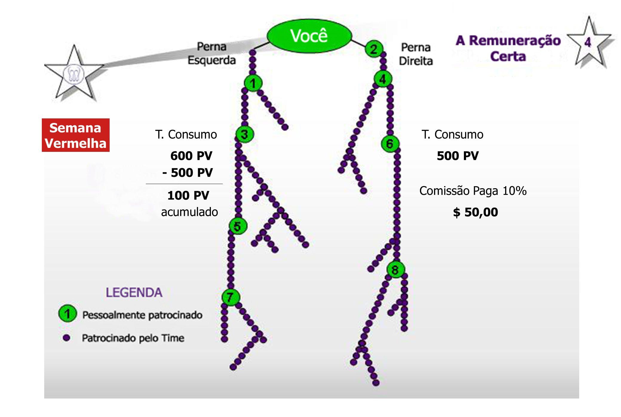 Semana Vermelha T. Consumo 600 PV T. Consumo 500 PV Comissão Paga 10% $ 50,00 - 500 PV 100 PV acumulado