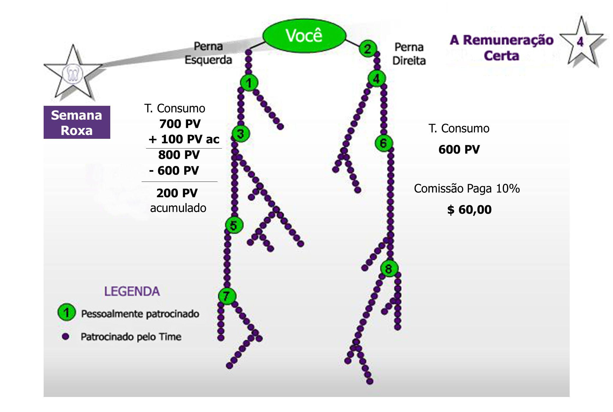 Semana Roxa T. Consumo 700 PV + 100 PV ac 800 PV T. Consumo 600 PV Comissão Paga 10% $ 60,00 - 600 PV 200 PV acumulado