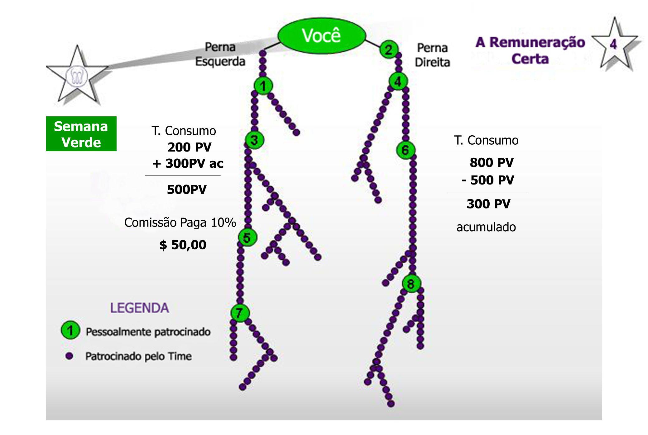 Semana Verde T. Consumo 800 PV T. Consumo 200 PV + 300PV ac Comissão Paga 10% $ 50,00 - 500 PV 300 PV acumulado 500PV