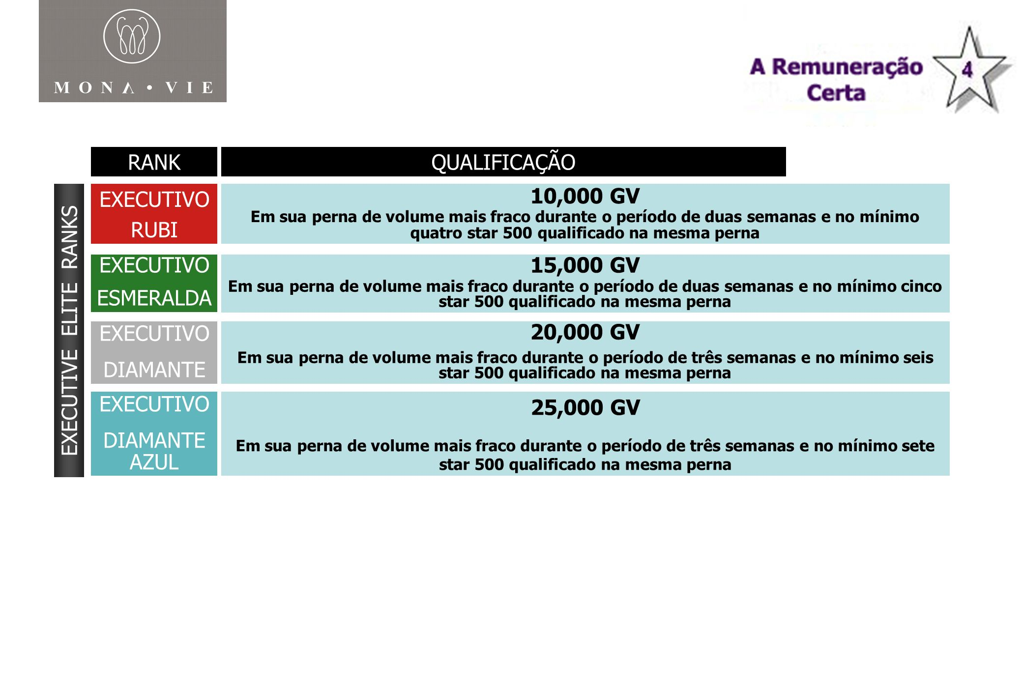 RANK MONAVIE RANKQUALIFICAÇÃO EXECUTIVE ELITE RANKS EXECUTIVO RUBI EXECUTIVO ESMERALDA EXECUTIVO DIAMANTE 10,000 GV Em sua perna de volume mais fraco