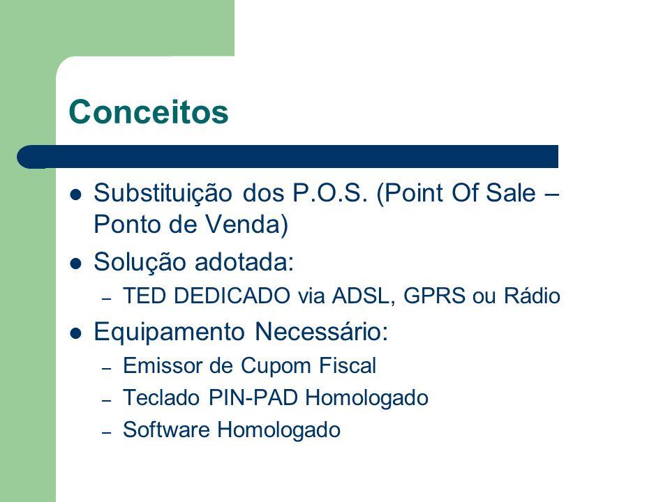 Conceitos Substituição dos P.O.S. (Point Of Sale – Ponto de Venda) Solução adotada: – TED DEDICADO via ADSL, GPRS ou Rádio Equipamento Necessário: – E