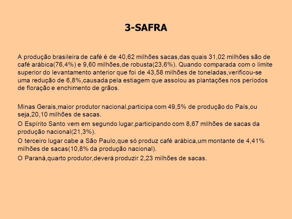 3-SAFRA A produção brasileira de café é de 40,62 milhões sacas,das quais 31,02 milhões são de café arábica(76,4%) e 9,60 milhões,de robusta(23,6%). Qu