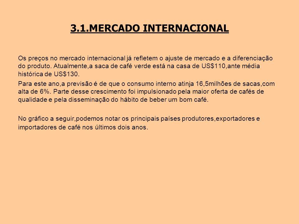 3.1.MERCADO INTERNACIONAL Os preços no mercado internacional já refletem o ajuste de mercado e a diferenciação do produto. Atualmente,a saca de café v