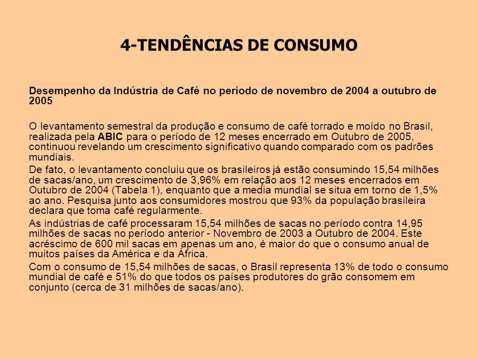 4-TENDÊNCIAS DE CONSUMO Desempenho da Indústria de Café no período de novembro de 2004 a outubro de 2005 O levantamento semestral da produção e consum