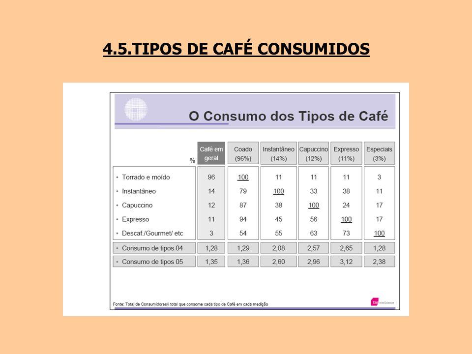 4.5.TIPOS DE CAFÉ CONSUMIDOS