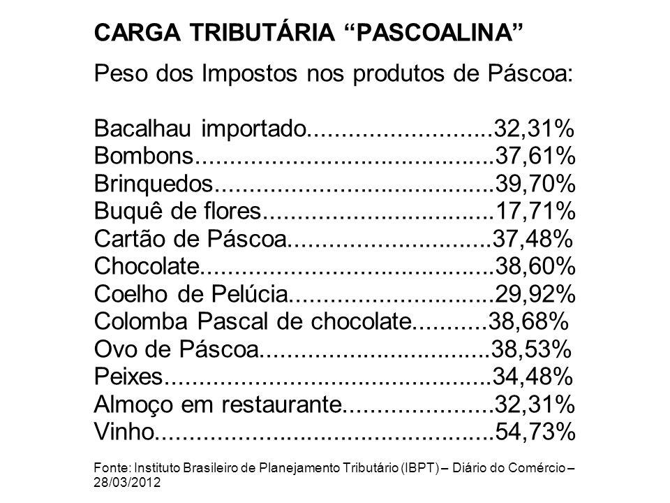 CARGA TRIBUTÁRIA PASCOALINA Peso dos Impostos nos produtos de Páscoa: Bacalhau importado...........................32,31% Bombons............................................37,61% Brinquedos.........................................39,70% Buquê de flores..................................17,71% Cartão de Páscoa..............................37,48% Chocolate...........................................38,60% Coelho de Pelúcia..............................29,92% Colomba Pascal de chocolate...........38,68% Ovo de Páscoa..................................38,53% Peixes................................................34,48% Almoço em restaurante......................32,31% Vinho..................................................54,73% Fonte: Instituto Brasileiro de Planejamento Tributário (IBPT) – Diário do Comércio – 28/03/2012