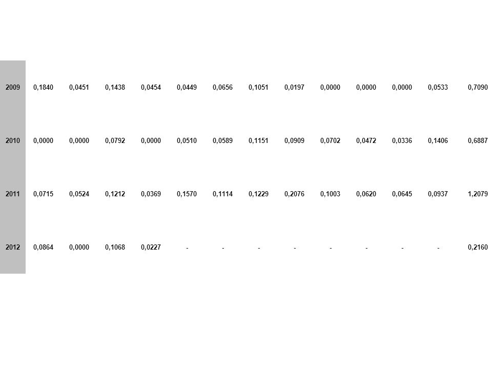 20090,18400,04510,14380,04540,04490,06560,10510,01970,0000 0,05330,7090 20100,0000 0,07920,00000,05100,05890,11510,09090,07020,04720,03360,14060,6887 20110,07150,05240,12120,03690,15700,11140,12290,20760,10030,06200,06450,09371,2079 20120,08640,00000,10680,0227--------0,2160