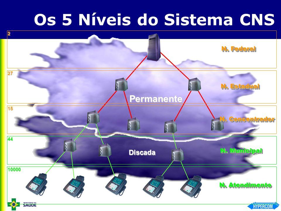 Os 5 Níveis do Sistema CNS Permanente Discada N. Federal N. Estadual N. Concentrador N. Municipal N. Atendimento 2 27 44 10000 15