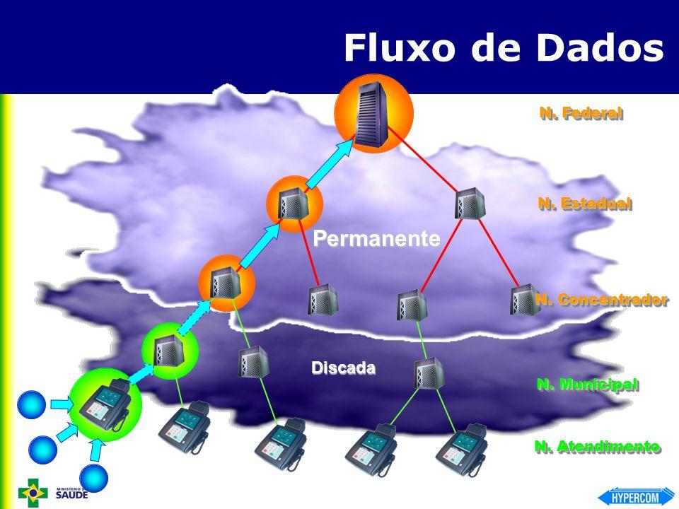 Fluxo de Dados Permanente Discada N. Federal N. Estadual N. Concentrador N. Municipal N. Atendimento
