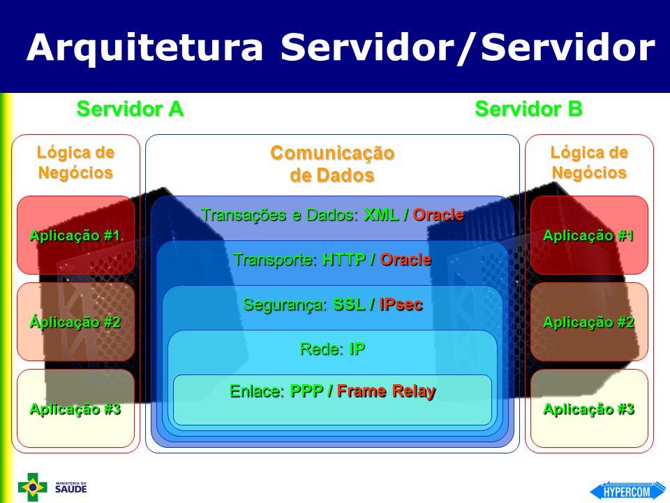 Transações e Dados: XML / Oracle Arquitetura Servidor/Servidor Servidor A Servidor B Comunicação de Dados Lógica de Negócios Aplicação #3 Áplicação #2