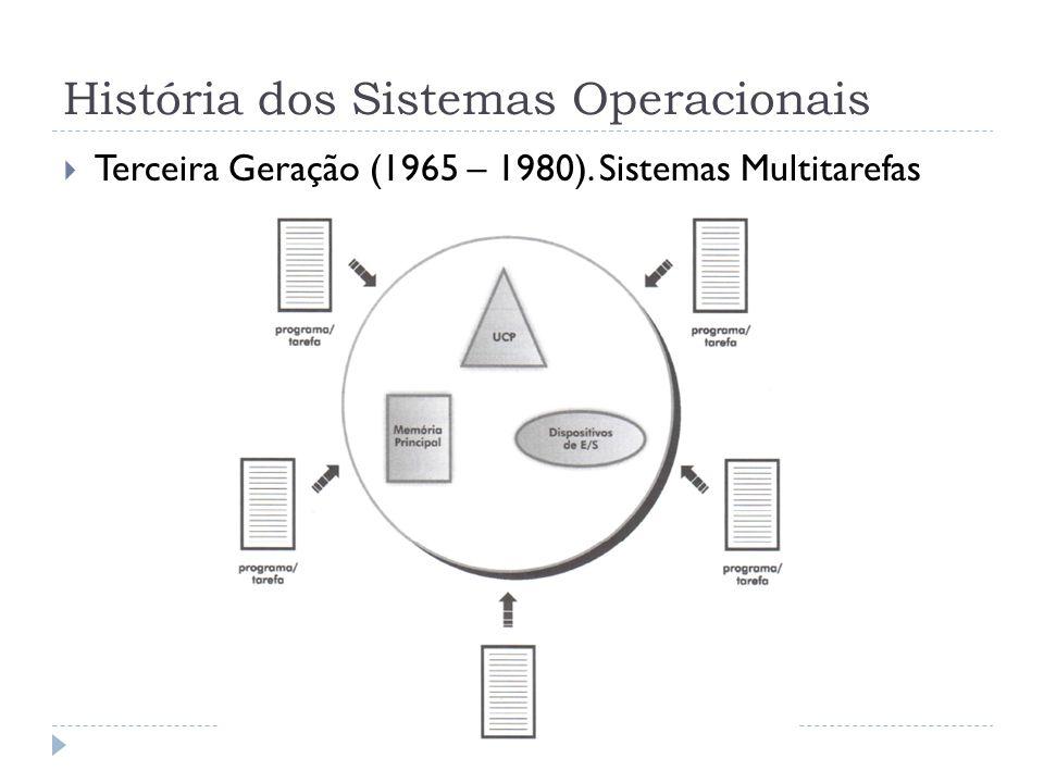 História dos Sistemas Operacionais Terceira Geração (1965 – 1980). Sistemas Multitarefas
