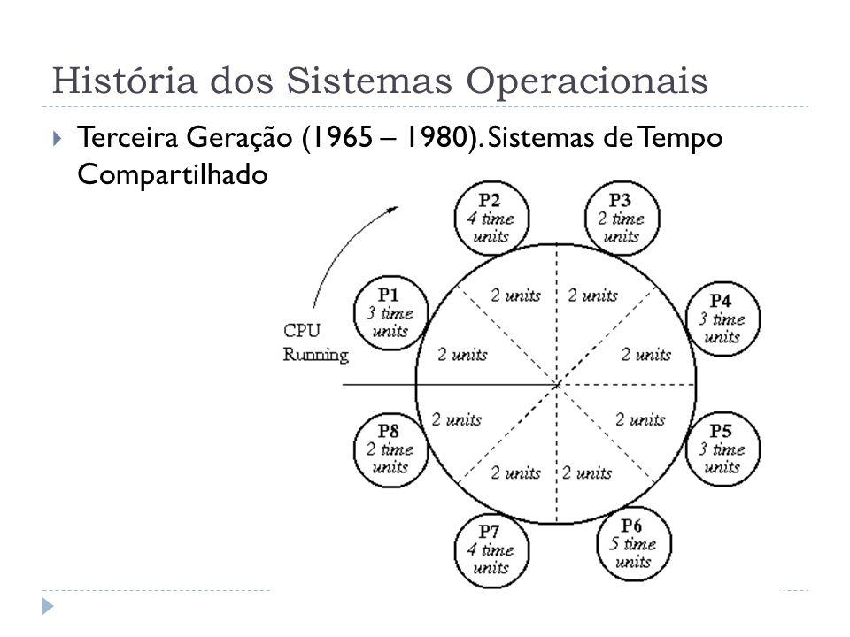 História dos Sistemas Operacionais Terceira Geração (1965 – 1980). Sistemas de Tempo Compartilhado