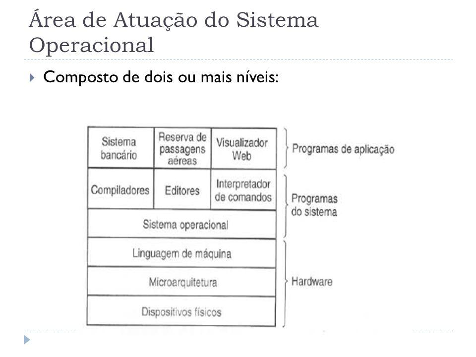Área de Atuação do Sistema Operacional Composto de dois ou mais níveis: