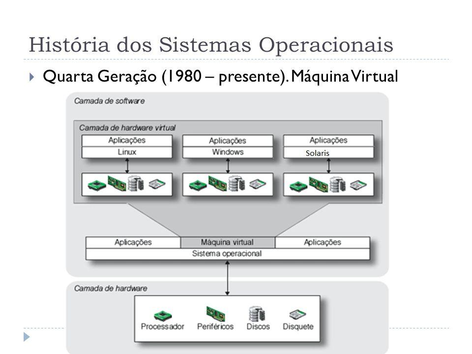 História dos Sistemas Operacionais Quarta Geração (1980 – presente). Máquina Virtual