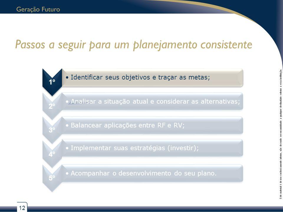 12 Este material é de uso exclusivamente interno, não devendo ser encaminhado a qualquer destinatário externo a essa instituição.