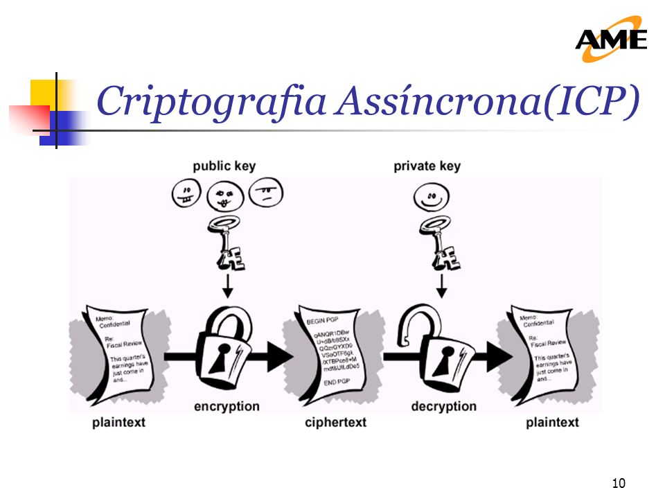 10 Criptografia Assíncrona(ICP)