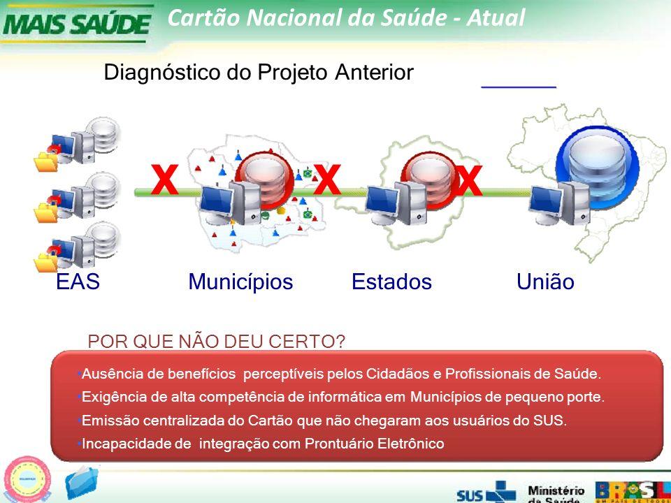 Cartão Nacional da Saúde Atual Diagnóstico do Projeto Anterior EASMunicípiosEstadosUnião POR QUE NÃO DEU CERTO.