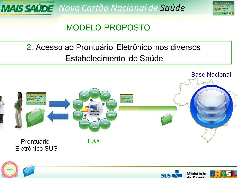Prontuário Eletrônico SUS EAS Novo Cartão Nacional de Saúde MODELO PROPOSTO 2.