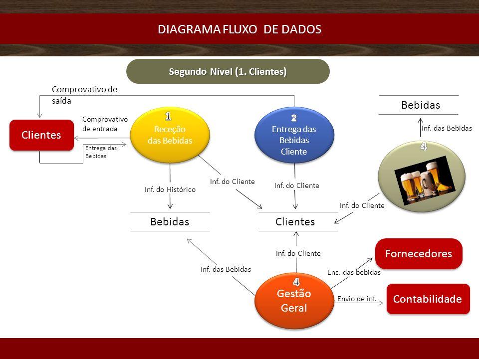 DIAGRAMA FLUXO DE DADOS Receção das Bebidas Gestão Geral Clientes BebidasClientes Inf.
