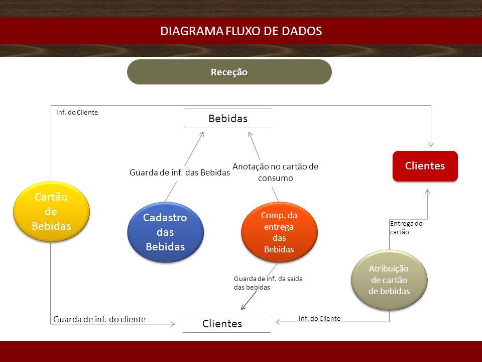 DIAGRAMA FLUXO DE DADOS Receção Clientes Cadastro das Bebidas Comp.