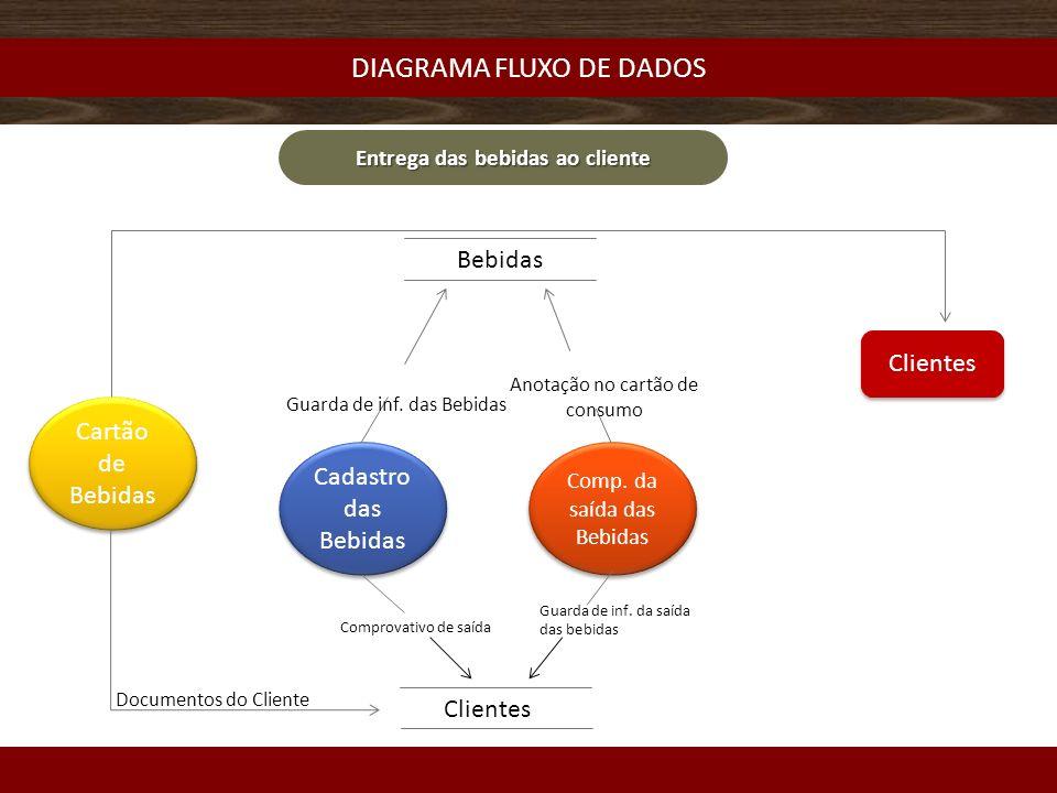 DIAGRAMA FLUXO DE DADOS Entrega das bebidas ao cliente Cartão de Bebidas Clientes Cadastro das Bebidas Comp.