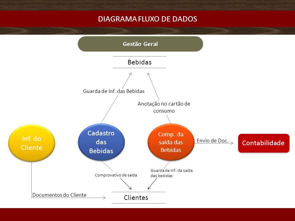 DIAGRAMA FLUXO DE DADOS Gestão Geral Cadastro das Bebidas Comp.