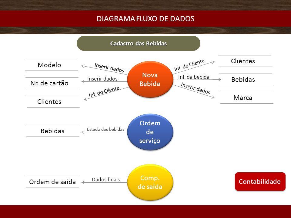 DIAGRAMA FLUXO DE DADOS Cadastro das Bebidas Nova Bebida Ordem de serviço Comp.