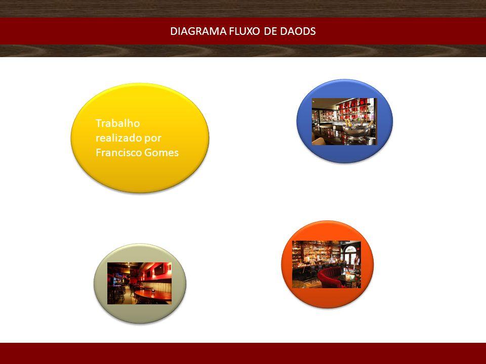 DIAGRAMA FLUXO DE DAODS Trabalho realizado por Francisco Gomes