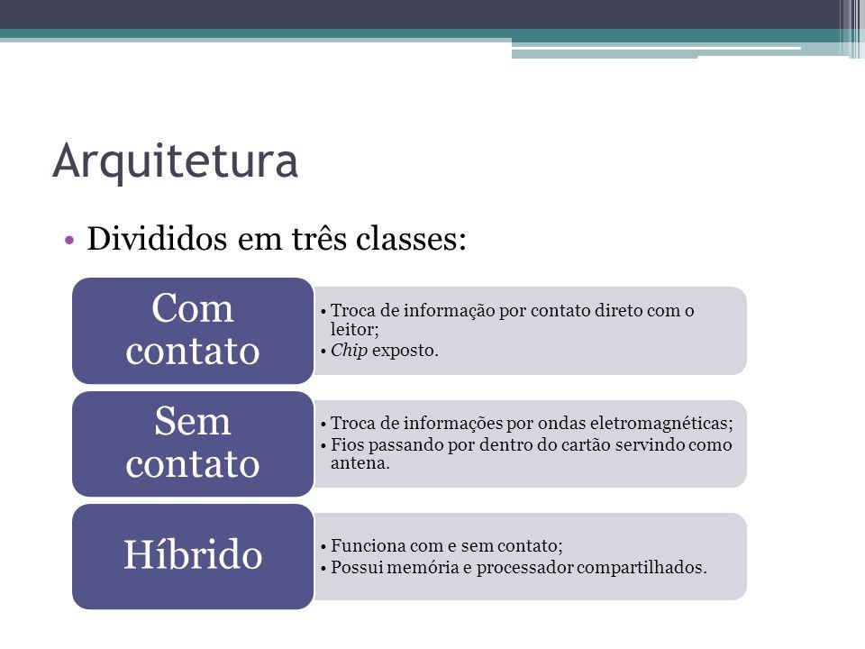 Arquitetura Divididos em três classes: Troca de informação por contato direto com o leitor; Chip exposto.