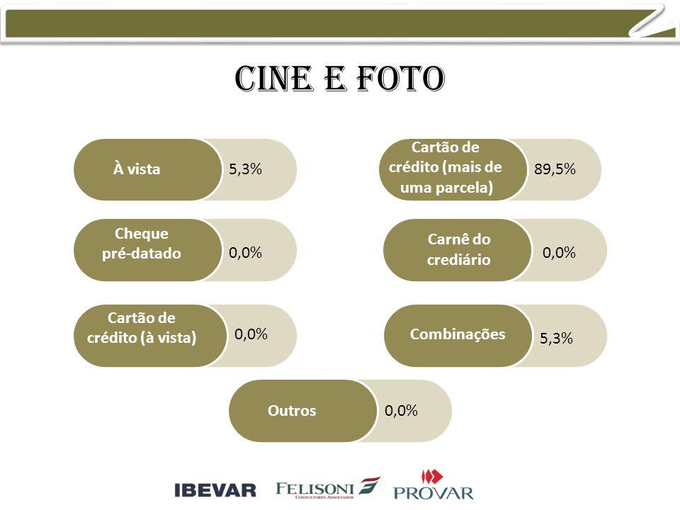 Cine e foto À vista Cheque pré-datado Cartão de crédito (à vista) Cartão de crédito (mais de uma parcela) Combinações Outros Carnê do crediário 5,3% 0,0% 89,5% 0,0% 5,3% 0,0%