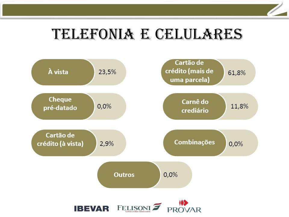 Telefonia e celulares À vista Cheque pré-datado Cartão de crédito (à vista) Cartão de crédito (mais de uma parcela) Combinações Outros Carnê do crediário 23,5% 0,0% 2,9% 61,8% 11,8% 0,0%