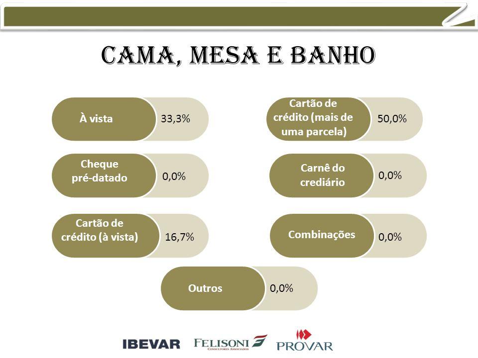 Cama, mesa e banho À vista Cheque pré-datado Cartão de crédito (à vista) Cartão de crédito (mais de uma parcela) Combinações Outros Carnê do crediário 33,3% 0,0% 16,7% 50,0% 0,0%