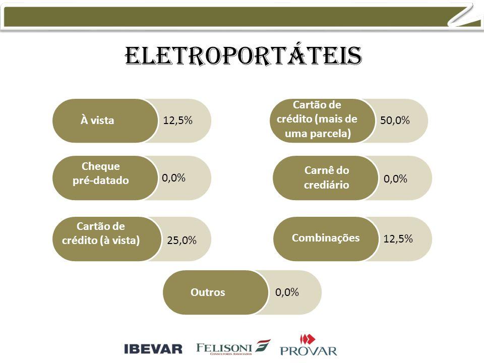 eletroportáteis À vista Cheque pré-datado Cartão de crédito (à vista) Cartão de crédito (mais de uma parcela) Combinações Outros Carnê do crediário 12,5% 0,0% 25,0% 50,0% 0,0% 12,5% 0,0%