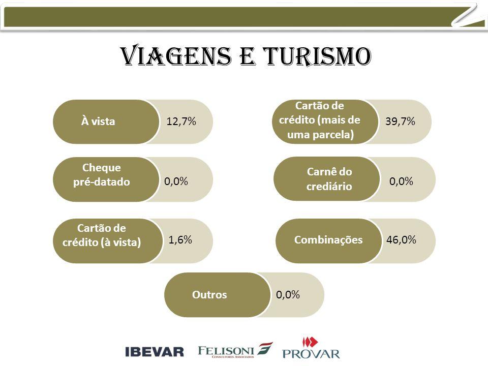 Viagens e turismo À vista Cheque pré-datado Cartão de crédito (à vista) Cartão de crédito (mais de uma parcela) Combinações Outros Carnê do crediário 12,7% 0,0% 1,6% 39,7% 0,0% 46,0% 0,0%