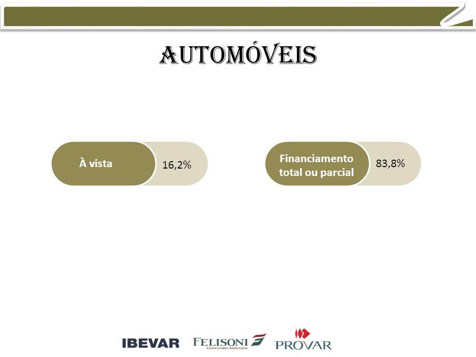 automóveis À vista Financiamento total ou parcial 16,2% 83,8%
