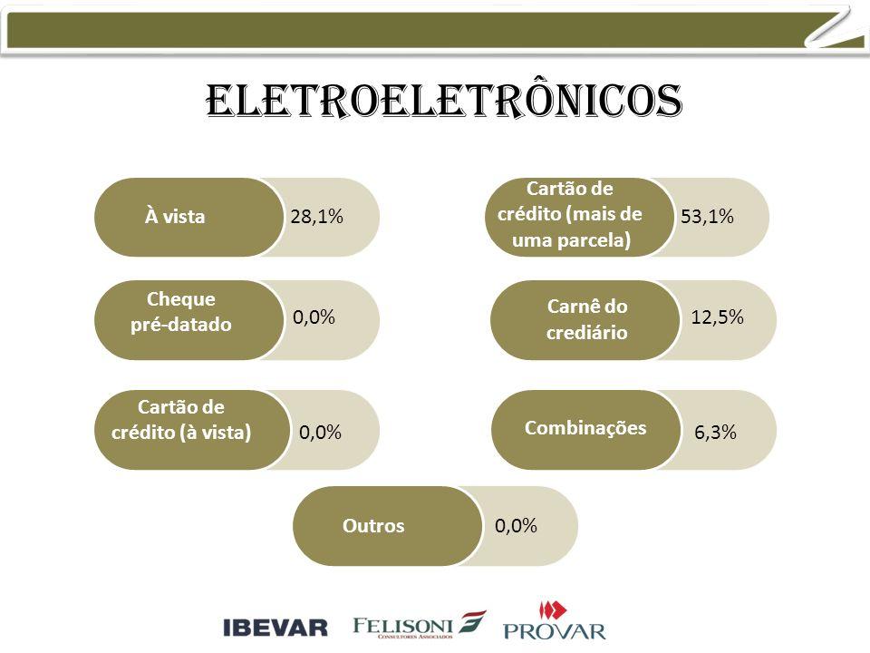 Eletroeletrônicos À vista Cheque pré-datado Cartão de crédito (à vista) Cartão de crédito (mais de uma parcela) Combinações Outros Carnê do crediário 28,1% 0,0% 53,1% 12,5% 6,3% 0,0%