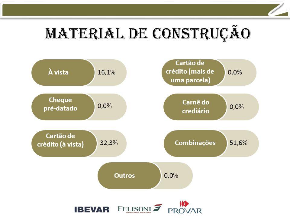 Material de construção À vista Cheque pré-datado Cartão de crédito (à vista) Cartão de crédito (mais de uma parcela) Combinações Outros Carnê do crediário 16,1% 0,0% 32,3% 0,0% 51,6% 0,0%