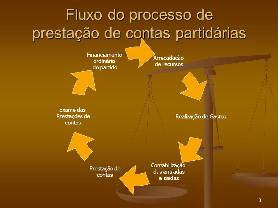 3 Fluxo do processo de prestação de contas partidárias Financiamento ordinário do partido Exame das Prestações de contas Prestação de contas Contabili