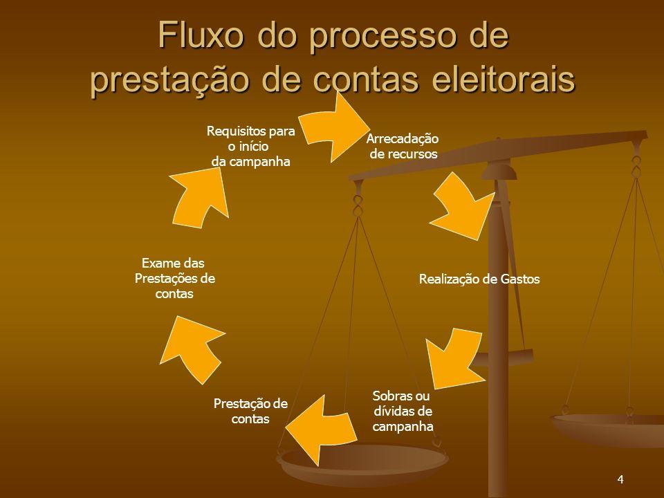 4 Fluxo do processo de prestação de contas eleitorais Requisitos para o início da campanha Exame das Prestações de contas Prestação de contas Sobras o