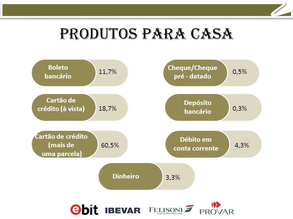 Produtos para casa Boleto bancário Cartão de crédito (à vista) Cartão de crédito (mais de uma parcela) Cheque/Cheque pré - datado Débito em conta corrente Dinheiro Depósito bancário 0,5% 0,3% 4,3% 3,3% 11,7% 18,7% 60,5%