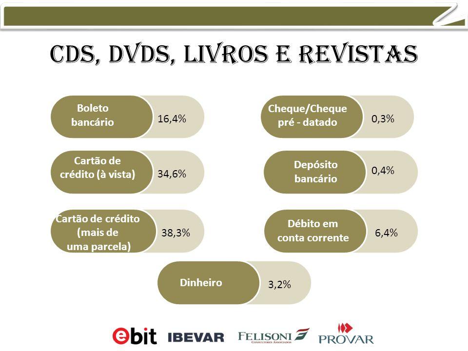 Cds, dvds, livros e revistas Boleto bancário Cartão de crédito (à vista) Cartão de crédito (mais de uma parcela) Cheque/Cheque pré - datado Débito em conta corrente Dinheiro Depósito bancário 0,3% 0,4% 3,2% 6,4% 16,4% 34,6% 38,3%
