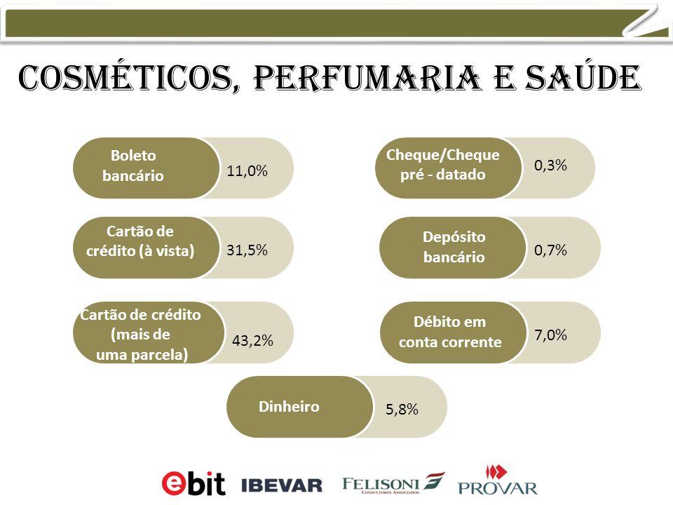 Cosméticos, perfumaria e saúde Boleto bancário Cartão de crédito (à vista) Cartão de crédito (mais de uma parcela) Cheque/Cheque pré - datado Débito em conta corrente Dinheiro Depósito bancário 0,3% 0,7% 7,0% 5,8% 11,0% 31,5% 43,2%