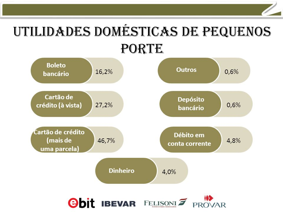 Utilidades domésticas de pequenos porte Boleto bancário Cartão de crédito (à vista) Cartão de crédito (mais de uma parcela) Outros Débito em conta corrente Dinheiro Depósito bancário 0,6% 4,8% 4,0% 16,2% 27,2% 46,7%