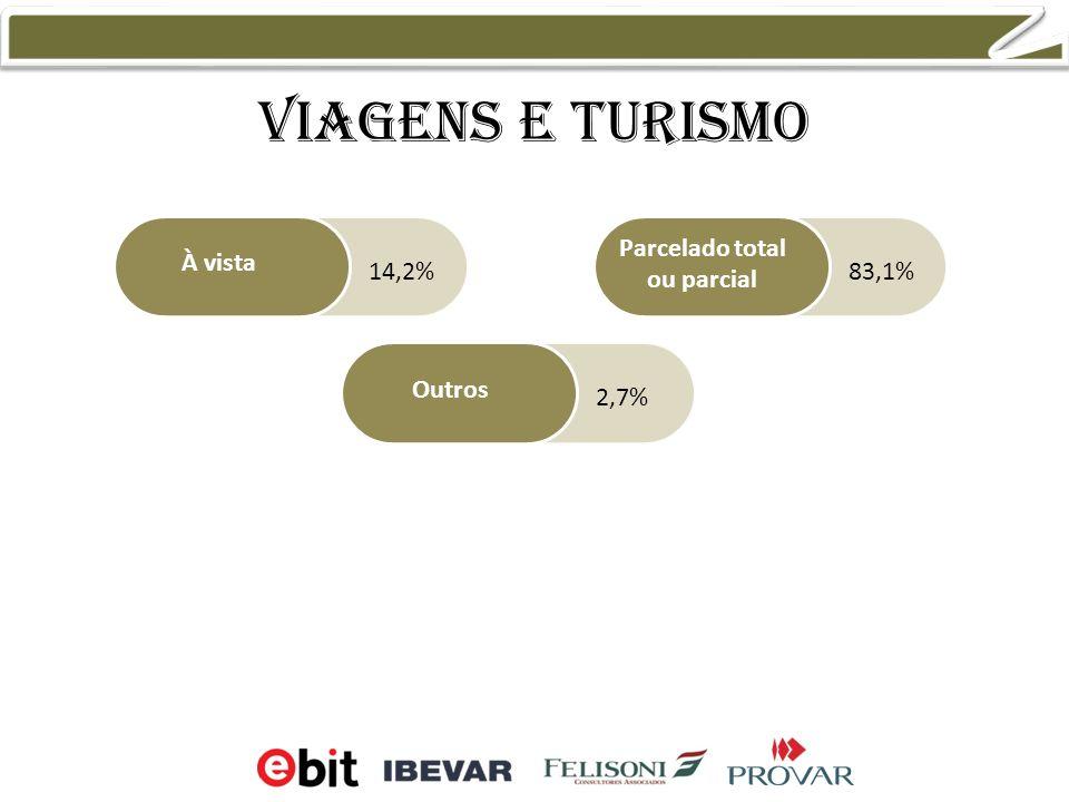 Viagens e turismo À vista Outros Parcelado total ou parcial 14,2%83,1% 2,7%