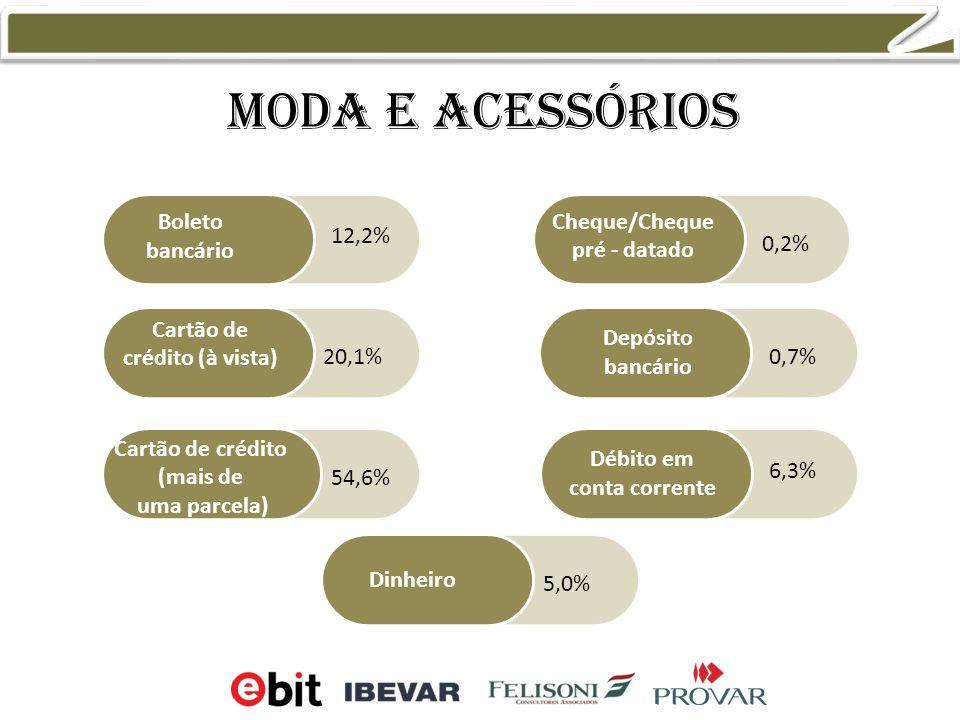 Moda e acessórios Boleto bancário Cartão de crédito (à vista) Cartão de crédito (mais de uma parcela) Cheque/Cheque pré - datado Débito em conta corrente Dinheiro Depósito bancário 0,2% 0,7% 5,0% 6,3% 12,2% 20,1% 54,6%