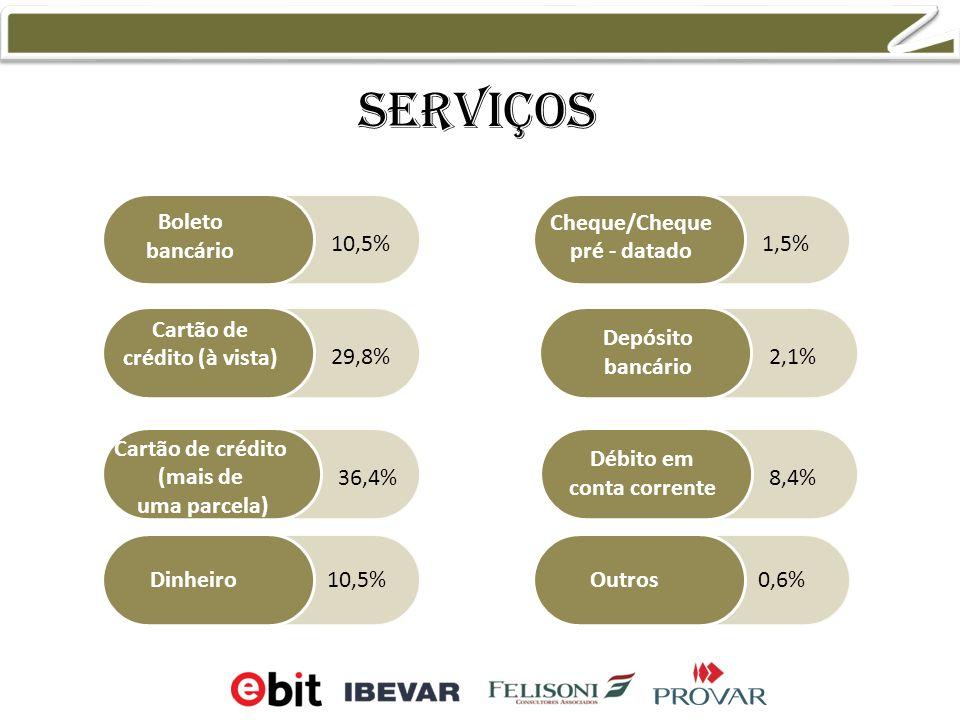 serviços Boleto bancário Cartão de crédito (à vista) Cartão de crédito (mais de uma parcela) Cheque/Cheque pré - datado Débito em conta corrente Dinheiro Depósito bancário 1,5% 2,1% 8,4% 10,5% 29,8% 36,4% Outros0,6%