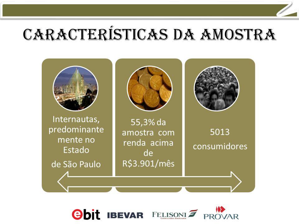 Características da amostra Internautas, predominante mente no Estado de São Paulo 55,3% da amostra com renda acima de R$3.901/mês 5013 consumidores