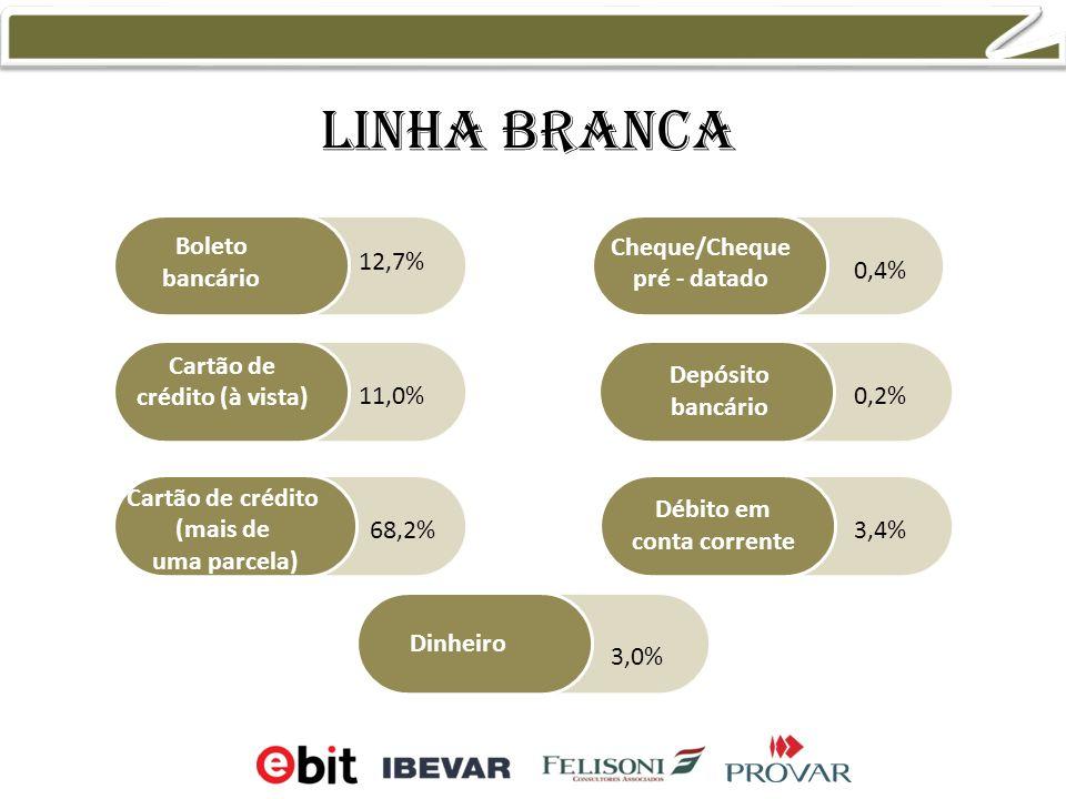 Linha branca Boleto bancário Cartão de crédito (à vista) Cartão de crédito (mais de uma parcela) Cheque/Cheque pré - datado Débito em conta corrente Dinheiro Depósito bancário 12,7% 11,0% 68,2% 0,4% 0,2% 3,4% 3,0%