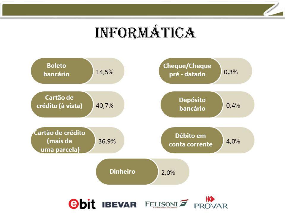 informática Boleto bancário Cartão de crédito (à vista) Cartão de crédito (mais de uma parcela) Cheque/Cheque pré - datado Débito em conta corrente Dinheiro Depósito bancário 14,5% 40,7% 36,9% 0,3% 0,4% 4,0% 2,0%